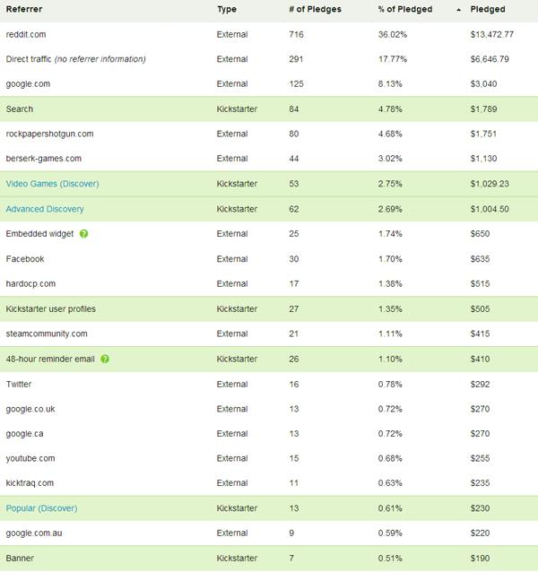 kickstarter referrer chart