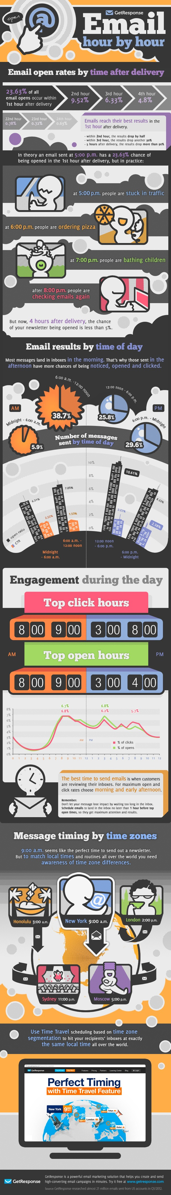 getresponse infographic best time send email