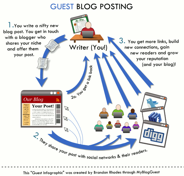 Infographic 5 Reasons Why Your Awesome Content Isn T: 5 Reasons Why Guest Posting Is A Great Way To Market Your