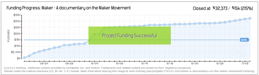 maker movement kickstarter