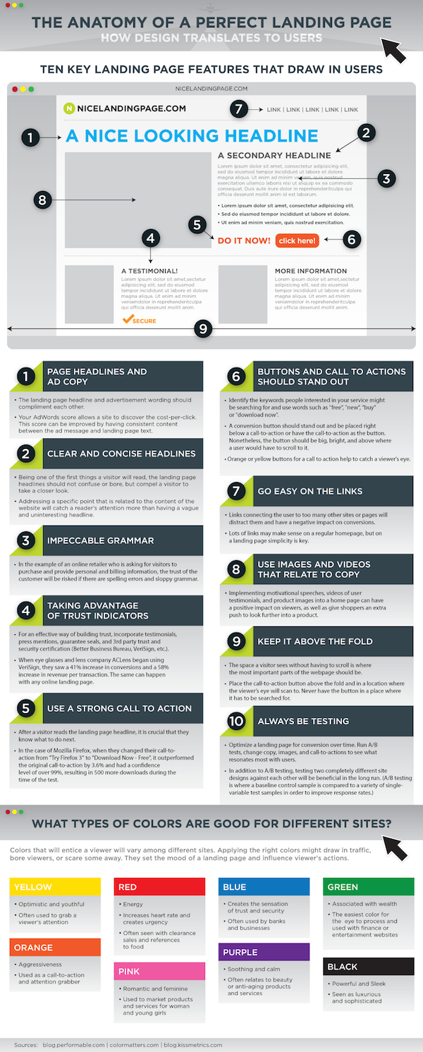 infographic landing page structure