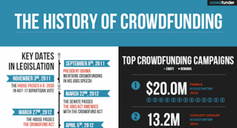 the history of crowdfunding cover