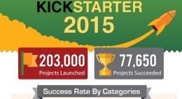 Kickstarter 2015 infographic