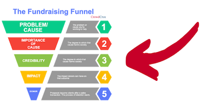 Nonprofit Fundraising Funnel and Donor Pyramid