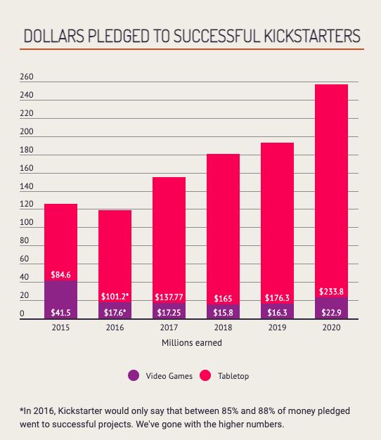 Kickstarter Tabletop Board Game Statistics for 2021 ...